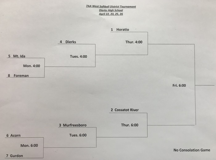 2019 District Tourn Bracket